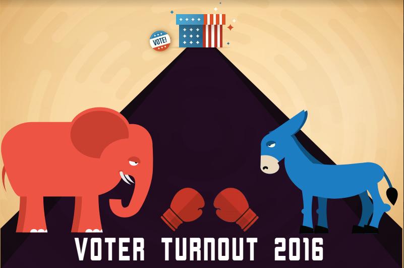 2016 Election: Vanderbilt on voter turnout