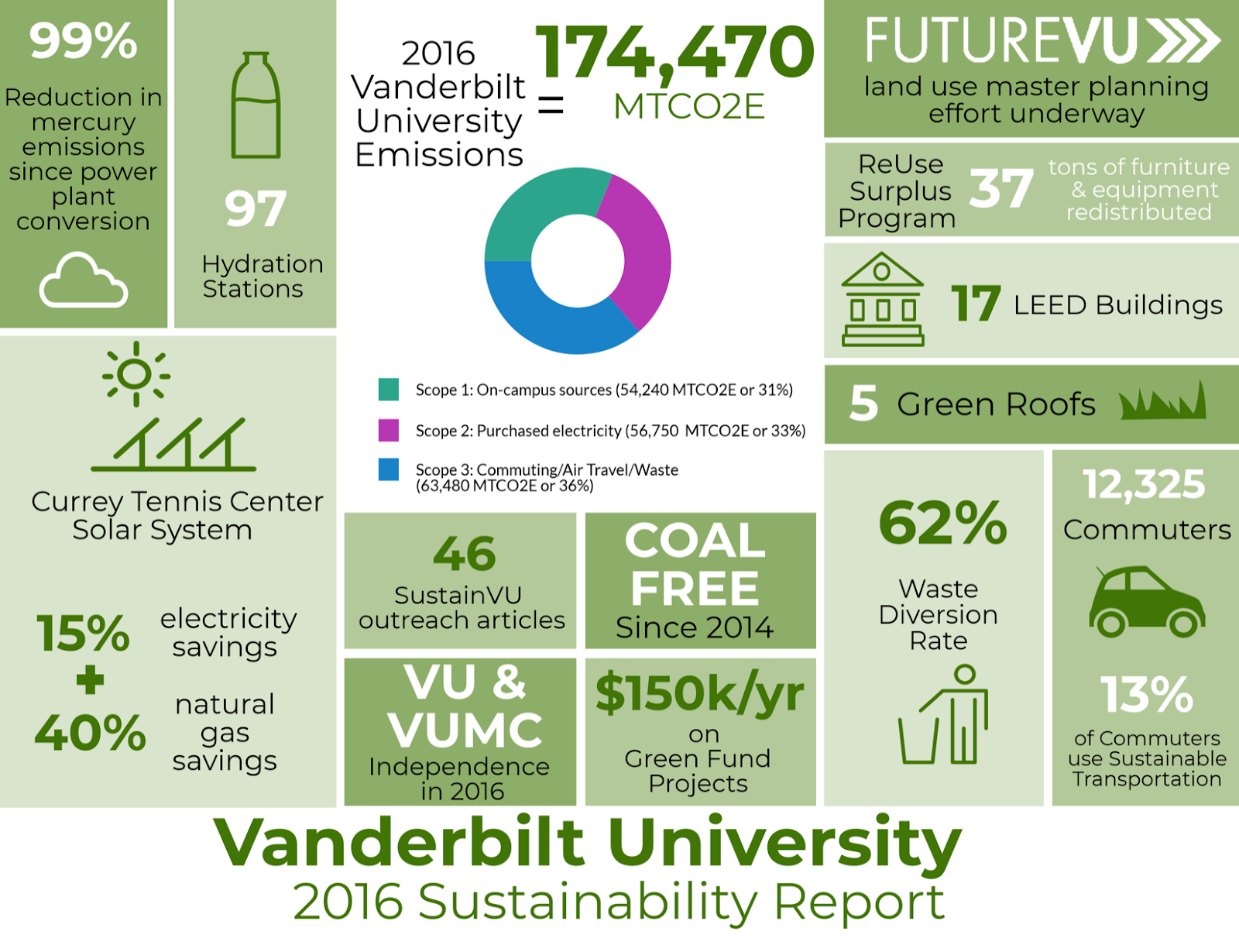 Infographic courtesy of Vanderbilt University 2016 Sustainability Report