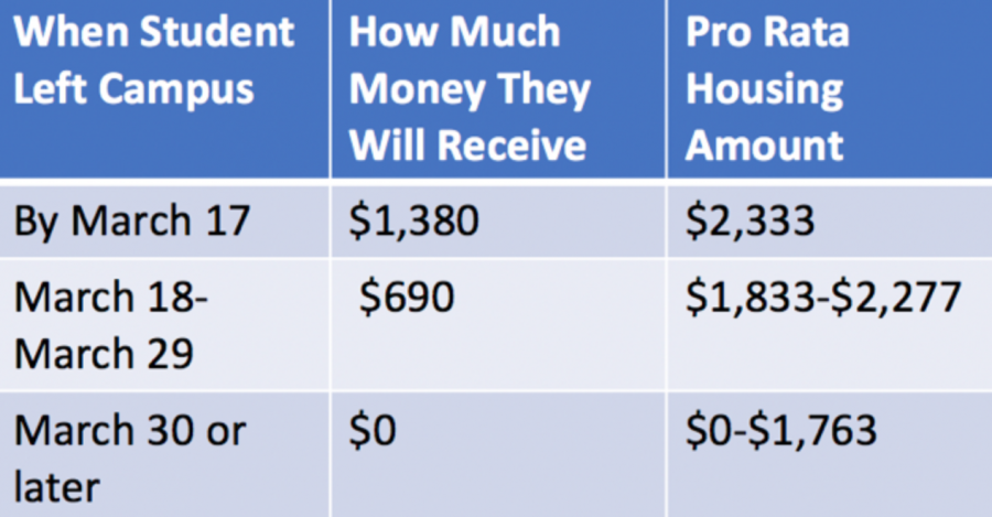 This chart lists how much of a housing adjustment Vanderbilt is offering by departure date. The chart compares the amount a student is going to receive per the university statement, listed in the middle column, to the pro rata amount, or the proportional cost of housing a student for that period of time.