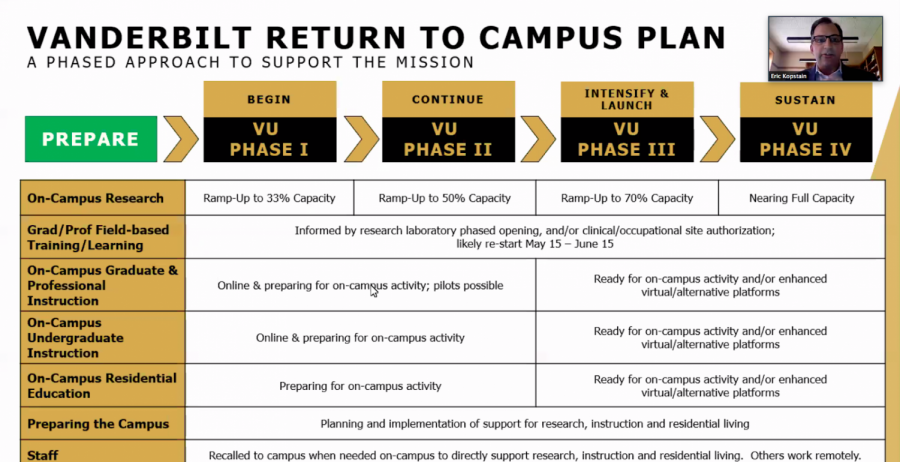 Graphic of Vanderbilt's return to campus plan