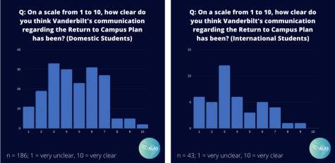 """When asked, """"On a scale from 1 to 10, how clear do you think Vanderbilt's communication regarding the Return to Campus Plan has been?"""" where one is """"Very Poorly"""" and ten is """"Very Well,"""" 72 percent of international student respondents marked five or below, compared to 59.7 percent of domestic students. (""""Evaluation of the Return to Campus"""" Survey Results/Sent to The Hustler by Lucas Martim de Lima Portilho)"""