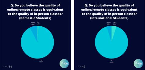 "(""Evaluation of the Return to Campus"" Survey Results/Sent to The Hustler by Lucas Martim de Lima Portilho)"