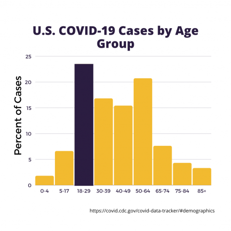 U.S. COVID-19 Cases by Age Group (Hustler Communications/Emery Little)