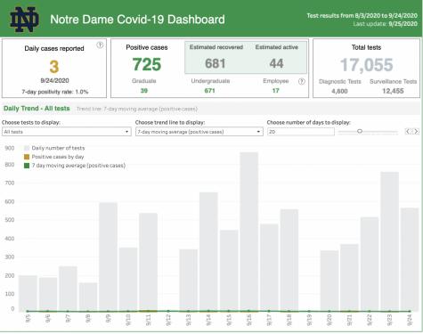 Notre Dame's COVID-19 dashboard