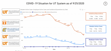 University of Tennessee system dashboard comparison