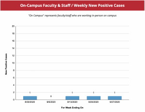 Belmont University's COVID-19 dashboard (faculty)