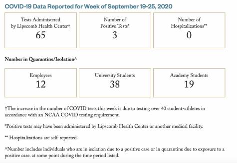 Lipscomb University's COVID-19 dashboard