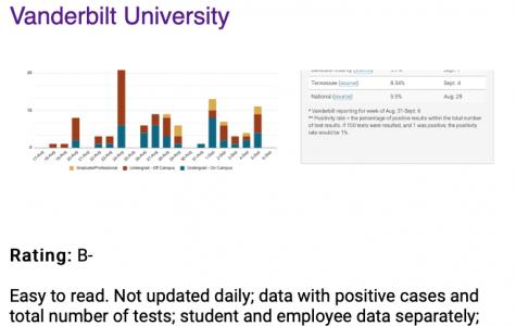 Vanderbilt's COVID-19 dashboard rating