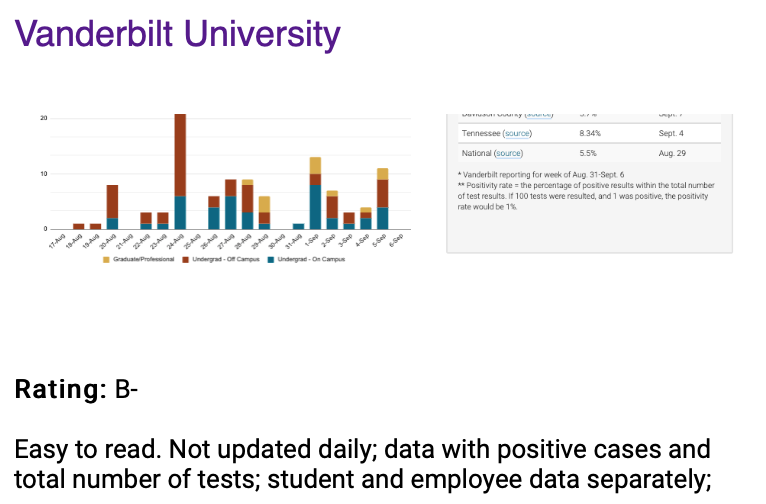 Vanderbilt's COVID-19 dashboard rating