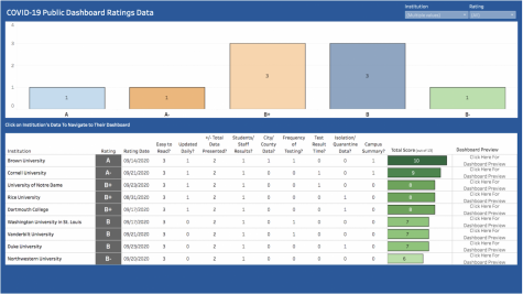 We Rate Covid Dashboards ratings comparison