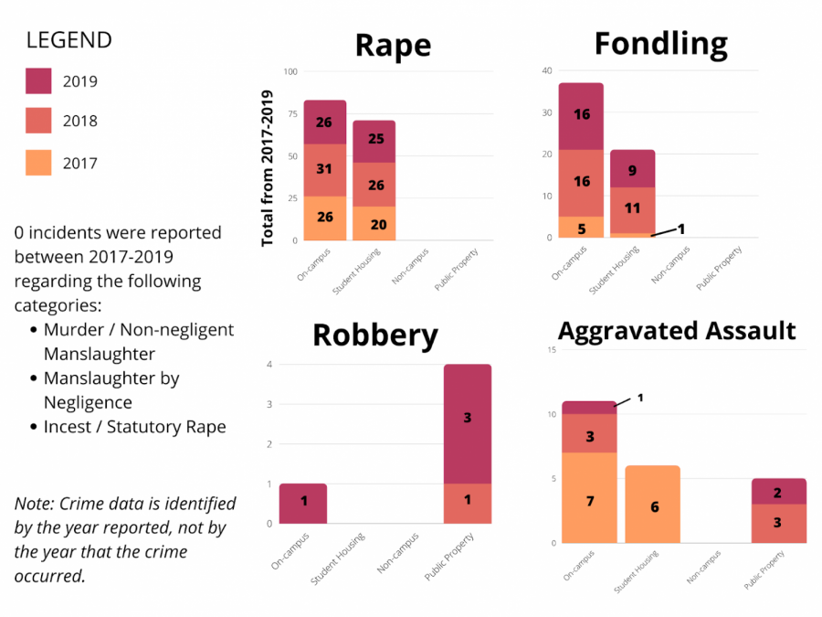 According to the report, the most-reported crime is rape, both on campus and in student housing, with 26 reports in 2017, 31 reports in 2018 and 26 reports in 2019. While it outlines an increase from one to four robbery reports from 2018-19, the report also shows a steady decline in reports of aggravated assault, with seven reports in 2017, three reports in 2018 and one report in 2019. (Vanderbilt Hustler/Emery Little)