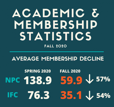Graphic featuring the 59.9 and 35.1 percent decreases in NPC and IFC respectibely