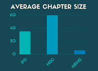 Graphic featuring average chapter size for NPC, IFC and NPHC respectively. (Hustler Multimedia/Emery Little)