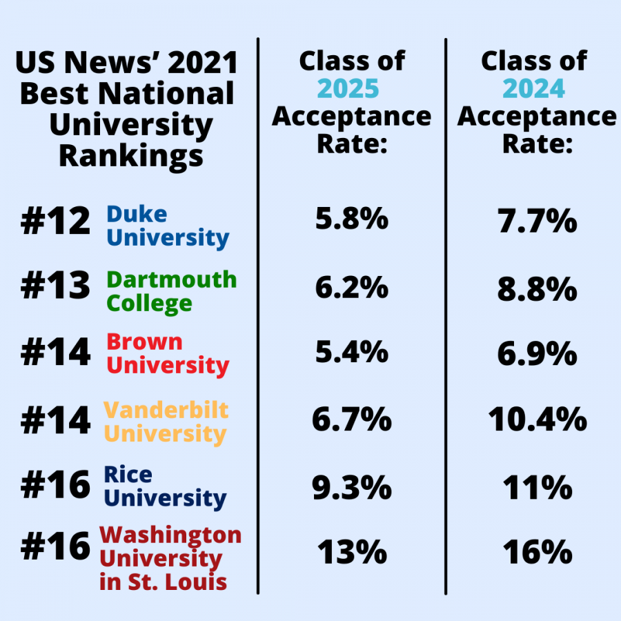 Rice accepted 9.3 percent of all applicants while WashU accepted 13 percent, nearly double of Vanderbilt's overall acceptance rate. (Hustler Comms/Emery Little)