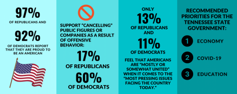 Infographic with information on disparities between Democrats and Republicans and priorities of the state government.