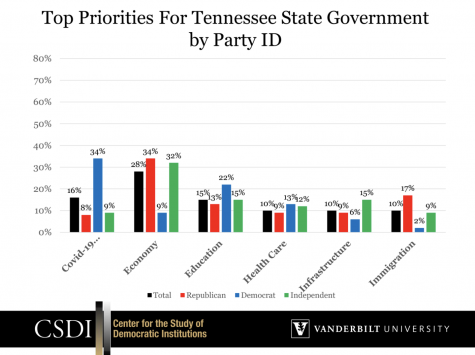 Chart showing top priorities for Tennessee State Government by Party ID.