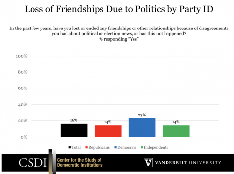 Chart showing Party ID reportings of a lost friendships due to politics. The screenshot is taken from the Vanderbilt Center for the Study of Democratic Institutions.