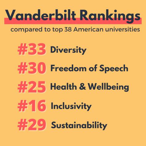 Vanderbilt's rankings in each subset