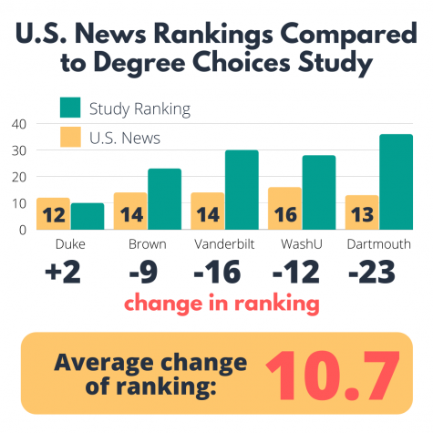 U.S. News rankings compared to Degree Choices Study