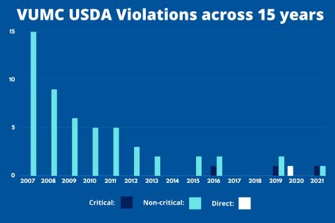 usda vumc violations 2007-present