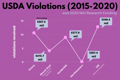 NIH funding information on a graph