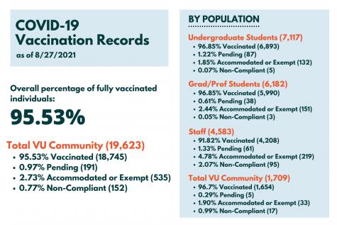 chart of covid-19 vaccines among vanderbilt community