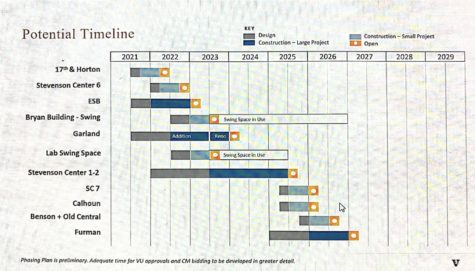 chart of the timelines for each of the renovations
