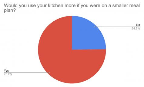 Poll Survey