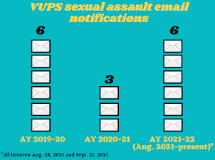 chart of VUPS sexual assault notices since AY 2019-20