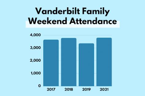 bar graph of family weekend attendance